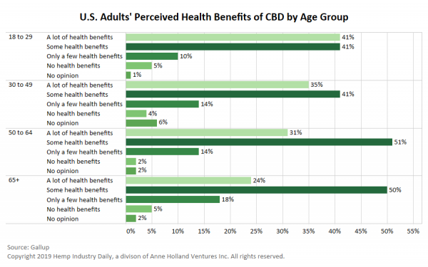 photo of Gallup poll finds younger Americans more confident in CBD health benefits image