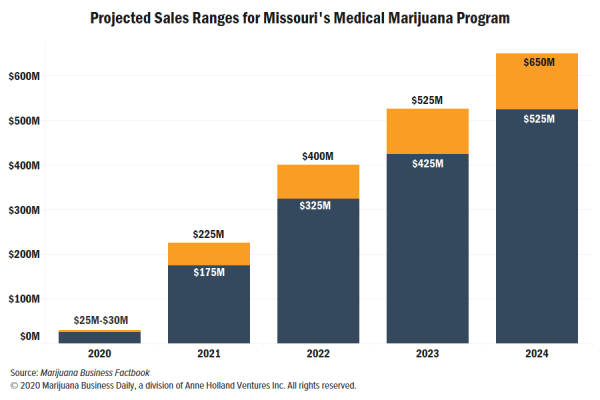 Missouri launches medical marijuana…