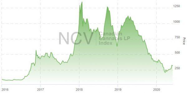 Canadian Cannabis Stocks Extend Spring…