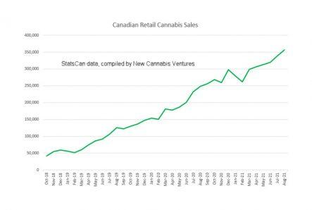 Canadian Cannabis Sales Increased 44% in August to Record $357 Million