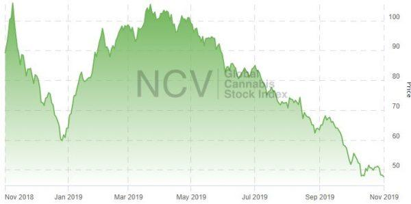 photo of Global Cannabis Stock Index Declines for Seventh Consecutive Month image