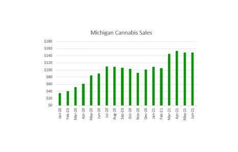Michigan Cannabis Sales Increase 65% to $149 Million in June