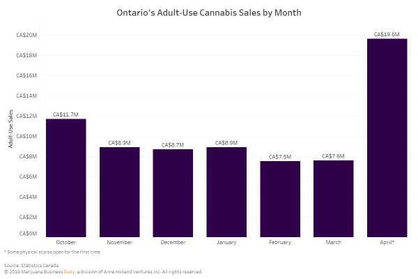 Ontario cannabis sales see major boost…